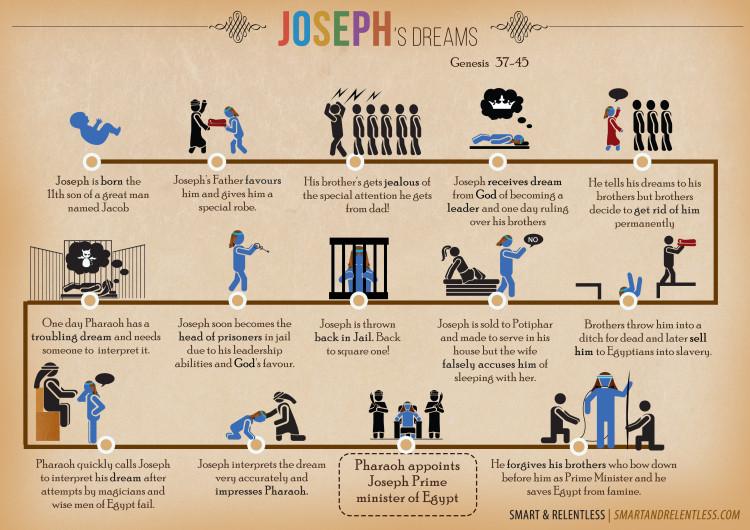 Joseph's - Bible  infographic