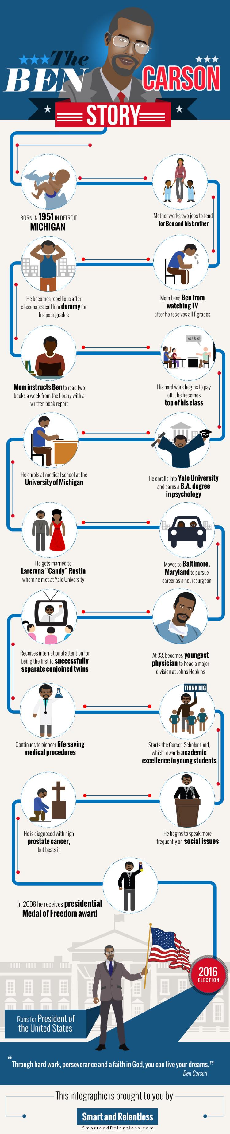Ben Carson infographic - Smartandrelentless.com