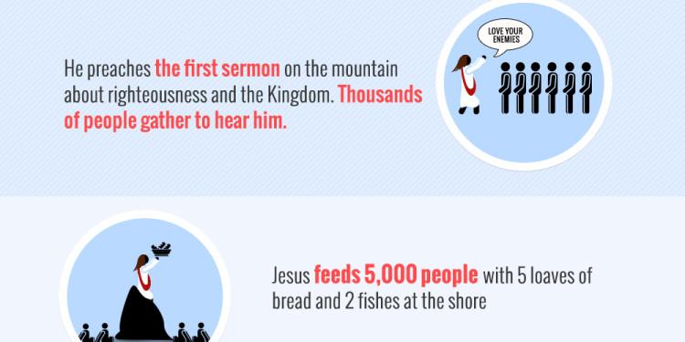 Jesus Christ - Infographics