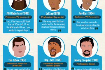 Christian list Infographic